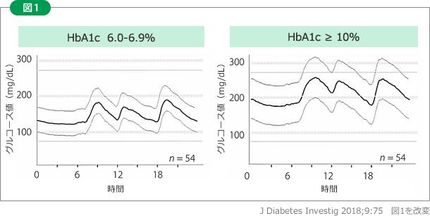 値 正常 値 血糖